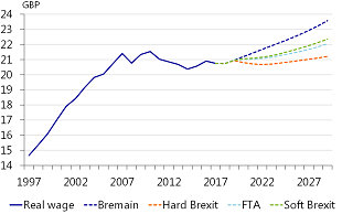 Figure 8: Real wage growth in Brexit scenarios are slowing