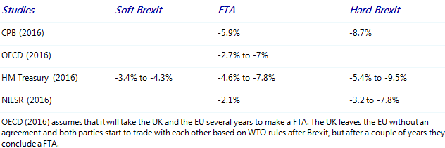 Table 2: Effects of Brexit on British GDP in 2030 vis-à-vis a Bremain scenario