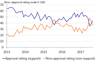 Figure 1: Approval > Disapproval ratings
