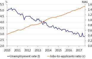Figure 3: Ongoing labour market tightness