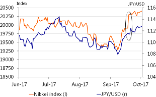 Figure 4: Only Nikkei reacts to mid-September announcement