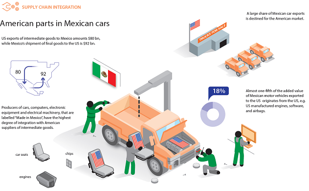 Figure 3: Breakdown of American value added in Mexican motor vehicle exports to the US