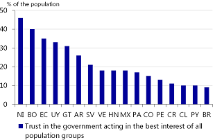 Figure 3: Trust in the government to act in the best interest of all population groups