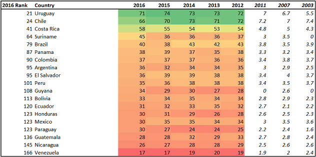 Table 1. Endemic corruption remains a problem in Latin America (score on the Corruption Perception Index)
