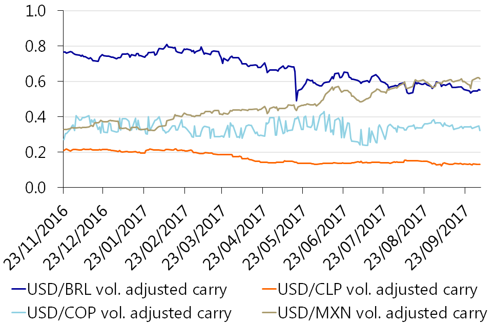 Latin America: FX outlook - Carry on, and on - RaboResearch