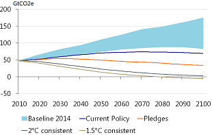 Figure 1: Without new policy, emissions are likely to exceed the level consistent with 2°C
