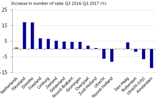 Figure 1: Fewer sales in the western provinces