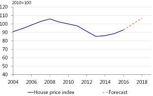Figure 5: Houses expected to become more expensive in the Netherlands