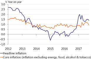 Figure 2: Core inflation drops to below 1 percent