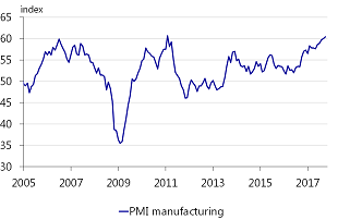 Figure 2: PMI reaches second highest level ever