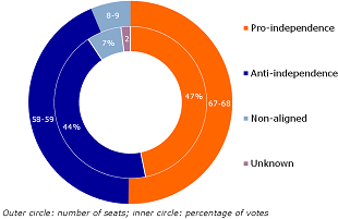 Figure 2: Separatists fighting for an absolute majority