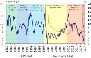 Figure 1: India's inflation and monetary policy changes
