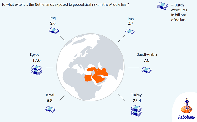 Figure 2: Dutch exposures in the Middle East