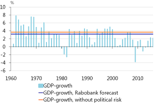 Figure 5: Dutch GDP growth and effect of geopolitical risk in historical context