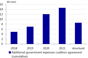 Figure 2: Coalition agreement lead to additional government spending