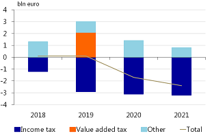 Figure 3: Households have to wait until 2020 to get a reduction in their tax burden