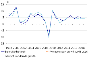 Figure 4: Export growth to remain around long term average despite upcoming Brexit