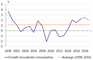 Figure 5: Strong consumption growth