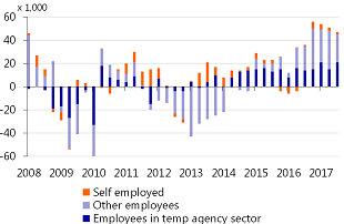 Figure 7: Employment growth compared to the previous quarter