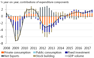 Figure 1: Private consumption largest growth driver, investment is catching up