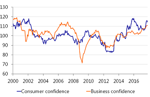 Figure 2: High confidence bodes well for short-term economic outlook