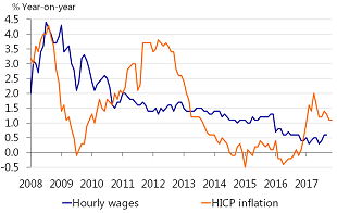 Figure 3: Real wage growth is being squeezed