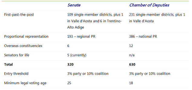 Table 1: Seats in the Italian parliament