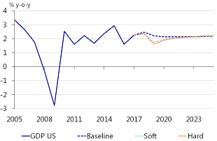 Figure 10: GDP US: NAFTA collapse will result in 1ppts cumulative loss