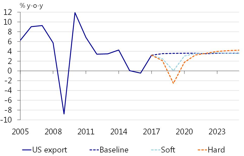 The economic impact of a (partial) NAFTA breakdown - RaboResearch