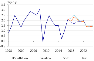 Figure 12: Inflation US: a spike in 2019 due to higher trade prices
