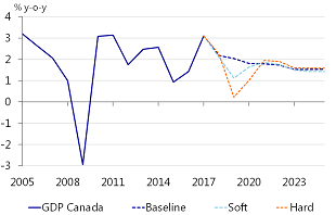 Figure 13: GDP Canada: NAFTA collapse will result in 1¼ to 2ppts cumulative loss