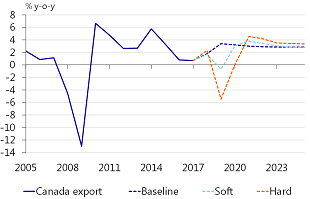 Figure 14: Export Canada: huge losses in 2019 in case of a hard NAFTA breakup