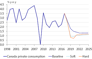 Figure 15: Private consumption Canada: an amplified downward trajectory