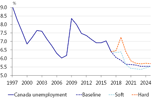 Figure 17: Rising unemployment after a NAFTA breakdown