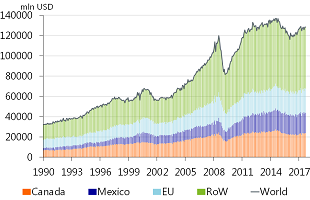 Figure 1: Monthly US' export