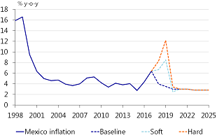 Figure 20: High cost-push inflation