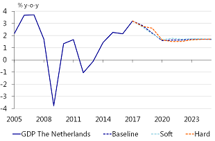 Figure 21: The Dutch economy would benefit slightly from a NAFTA breakdown