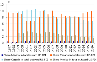 Figure 4: Shares of NAFTA partners in US inward and outward FDI have been stable or declining
