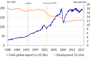 Figure 5: It's not NAFTA, it's China!