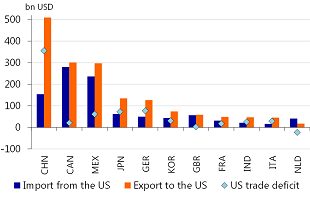 Figure 6: US trade deficit largest with China