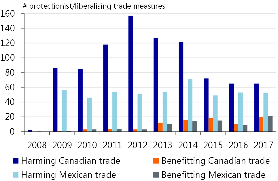 The economic impact of a (partial) NAFTA breakdown - RaboResearch