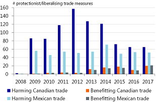 Figure 7: Rising protectionism in the US