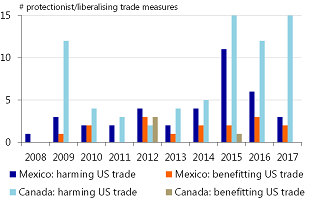 Figure 8: Canada and Mexico take less measures than US