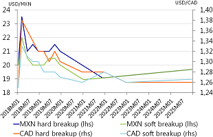 Figure A.1 Exchange rate volatility of MXN and CAD