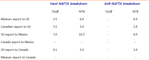 Table A.2: Additional ad valorem trade barriers (in ppts) in two scenarios