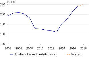 Figure 13: Number of sales expected to rise slightly in 2018