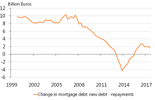 Figure 14: Mortgage debt is rising slightly again