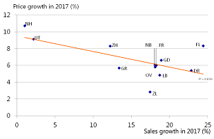 Figure 6: Negative correlation between transaction growth and price growth