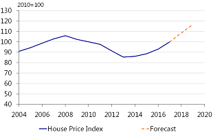 Figure 8: House prices expected to continue to rise in the coming two years