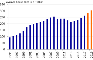 Figure 9: Prices to increase to about €300,000 by the end of 2019